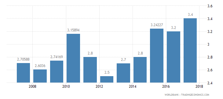 algeria burden of customs procedure wef 1 extremely inefficient to 7 extremely efficient wb data
