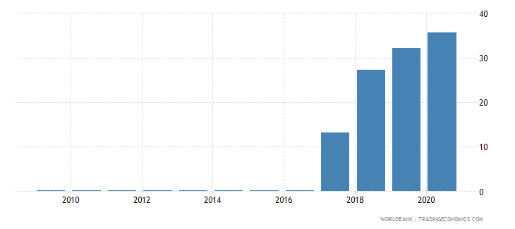 algeria central bank assets to gdp percent wb data