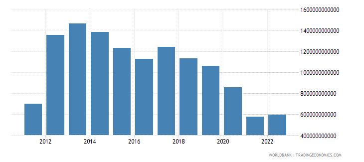 algeria changes in inventories constant lcu wb data