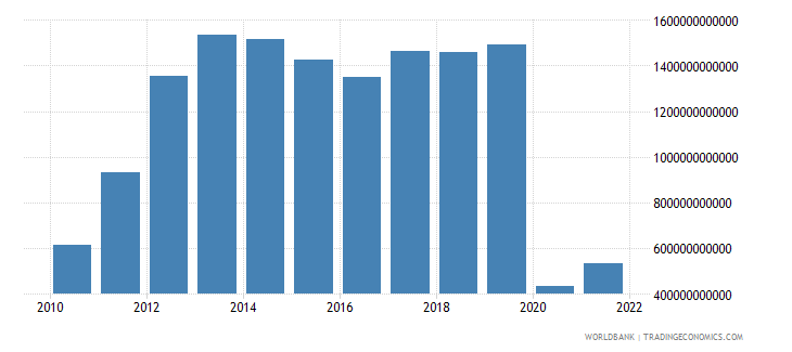 algeria changes in inventories current lcu wb data