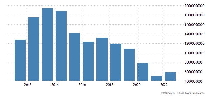 algeria changes in inventories us dollar wb data