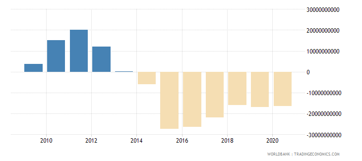 algeria changes in net reserves bop us dollar wb data