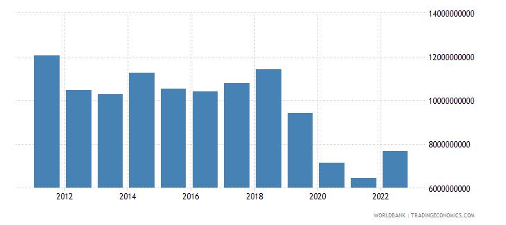 algeria commercial service imports us dollar wb data