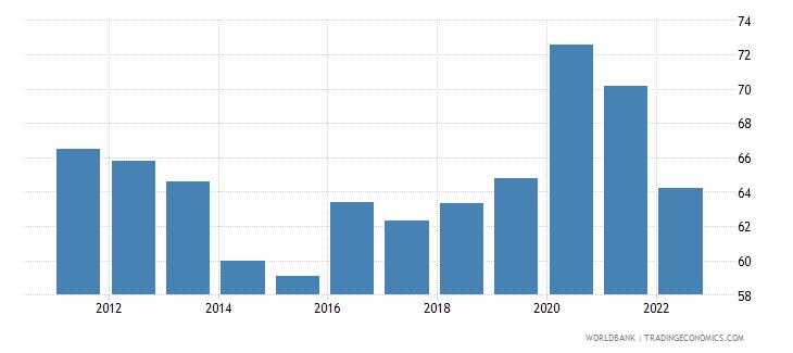algeria communications computer etc percent of service exports bop wb data