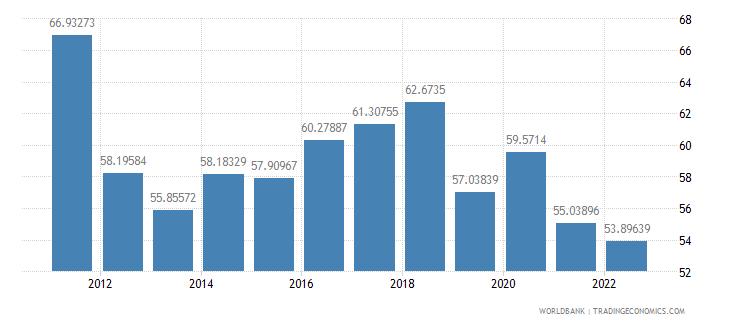 algeria communications computer etc percent of service imports bop wb data
