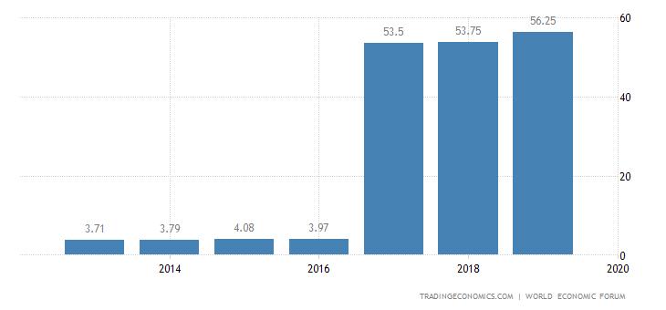Algeria Competitiveness Index