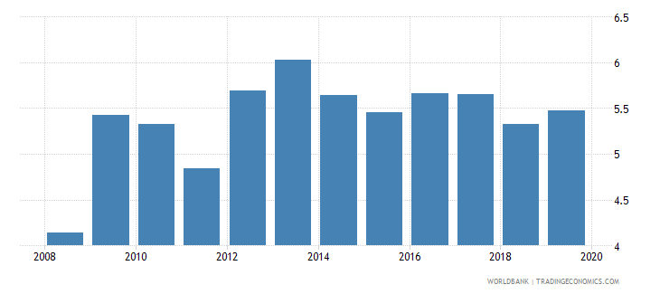algeria consolidated foreign claims of bis reporting banks to gdp percent wb data