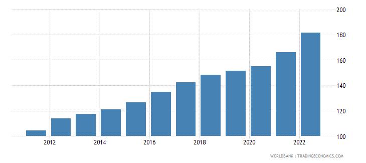 algeria consumer price index 2005  100 wb data