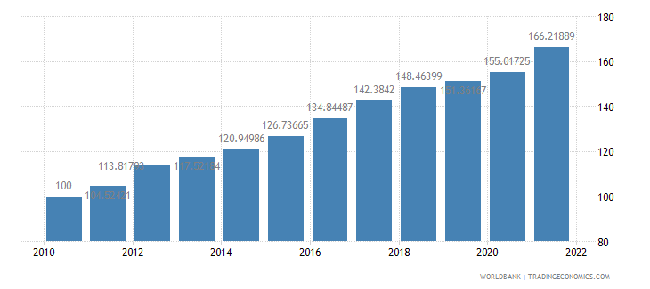 algeria consumer price index 2005  100 wb data