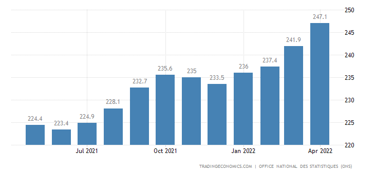 Algeria Consumer Price Index (CPI)