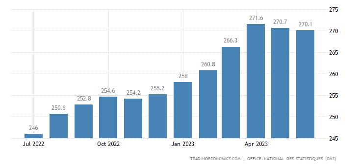 Algeria Consumer Price Index (CPI)