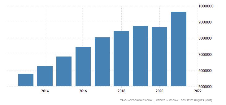 Algeria Consumer Spending