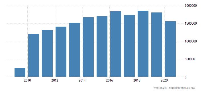 algeria container port traffic teu 20 foot equivalent units wb data