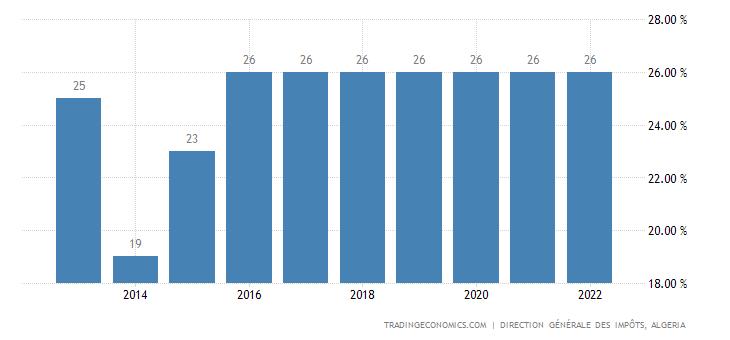 Algeria Corporate Tax Rate