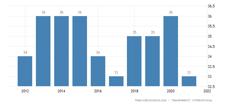 Algeria Corruption Index