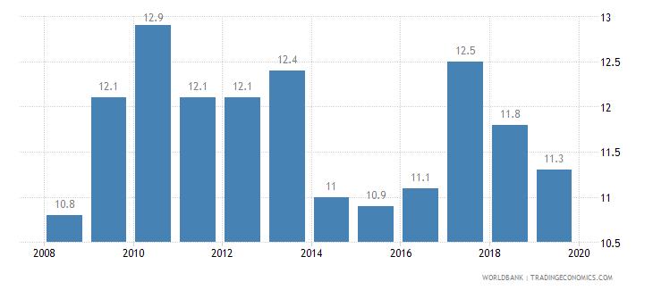 algeria cost of business start up procedures percent of gni per capita wb data