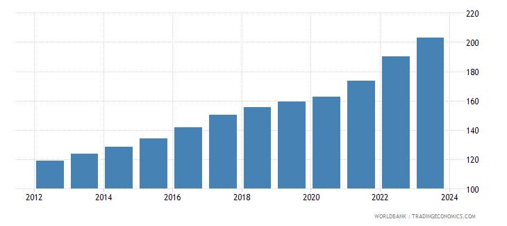 algeria cpi price nominal seas adj  wb data