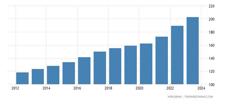 algeria cpi price nominal wb data