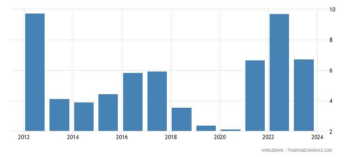 algeria cpi price percent y o y nominal seas adj  wb data