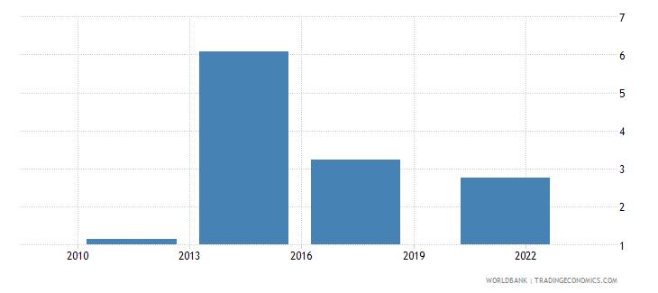 algeria credit card percent age 15 wb data