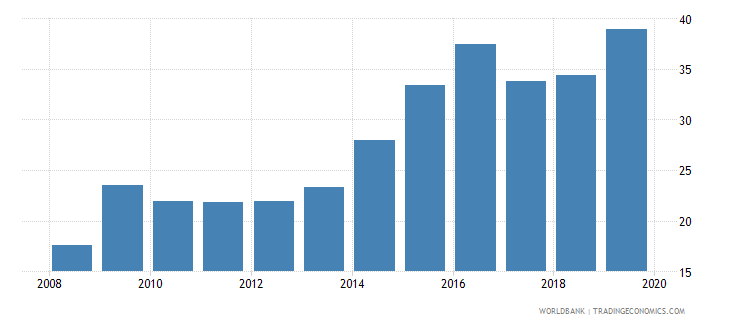 algeria credit to government and state owned enterprises to gdp percent wb data
