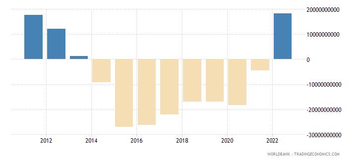 algeria current account balance bop us dollar wb data