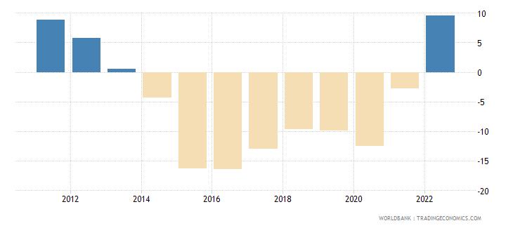 algeria current account balance percent of gdp wb data