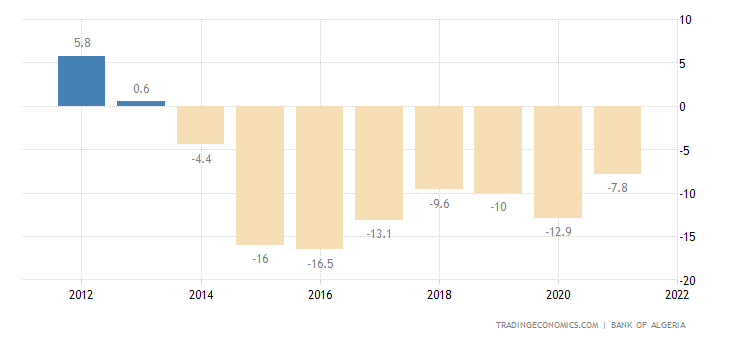 Algeria Current Account to GDP