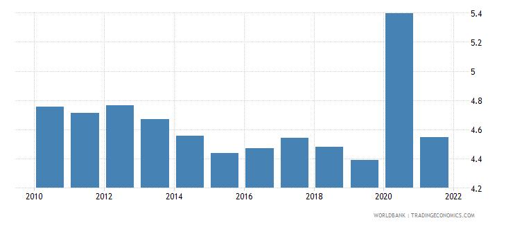 algeria death rate crude per 1 000 people wb data