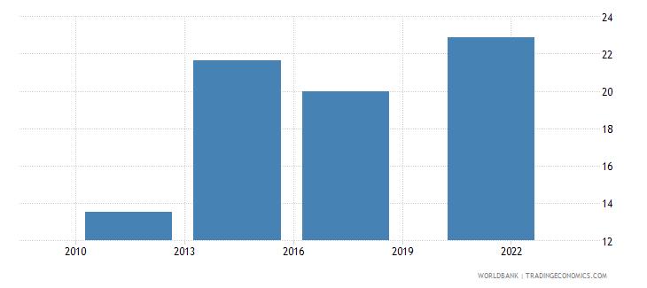 algeria debit card percent age 15 wb data