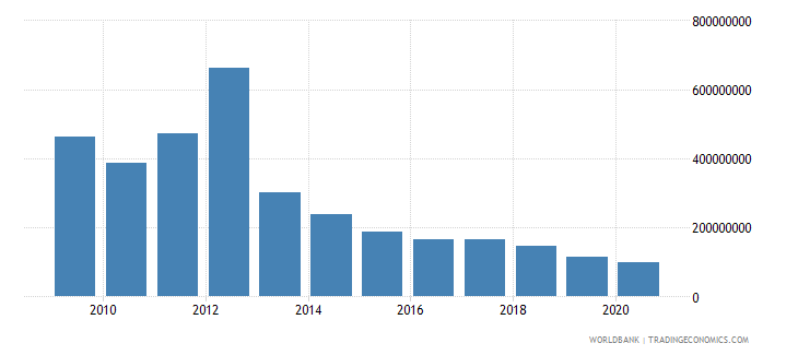 algeria debt service on external debt public and publicly guaranteed ppg tds us dollar wb data