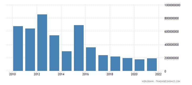 algeria debt service on external debt total tds us dollar wb data
