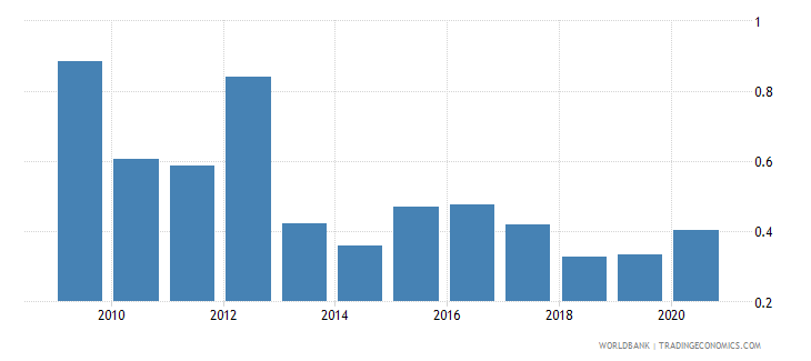 algeria debt service ppg and imf only percent of exports excluding workers remittances wb data