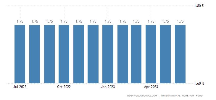 Deposit Interest Rate in Algeria