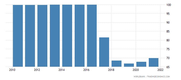 algeria deposit money bank assets to deposit money bank assets and central bank assets percent wb data