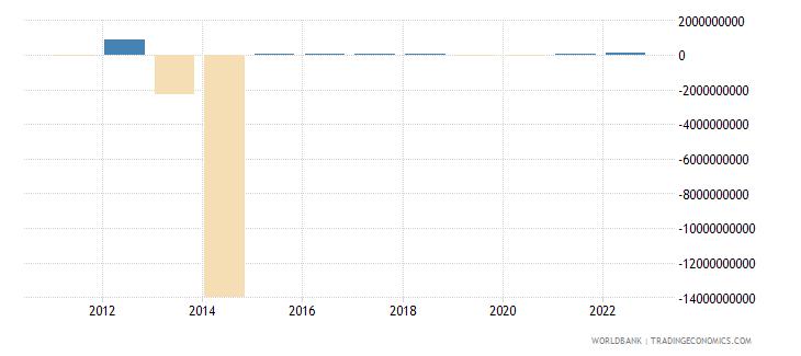 algeria discrepancy in expenditure estimate of gdp current lcu wb data