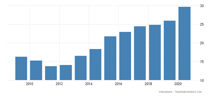 algeria domestic credit to private sector percent of gdp gfd wb data