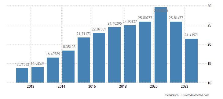 algeria domestic credit to private sector percent of gdp wb data