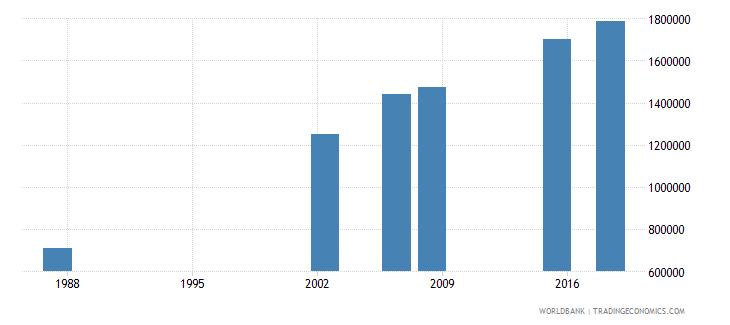 algeria elderly illiterate population 65 years both sexes number wb data