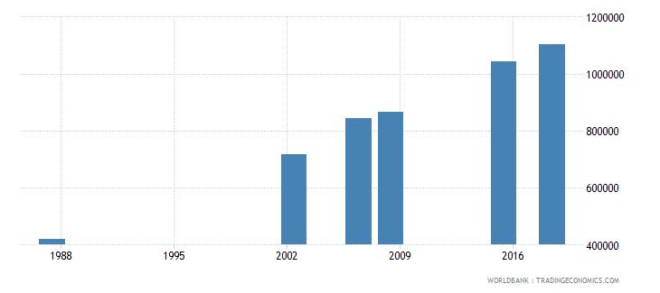 algeria elderly illiterate population 65 years female number wb data