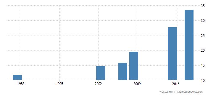 algeria elderly literacy rate population 65 years both sexes percent wb data