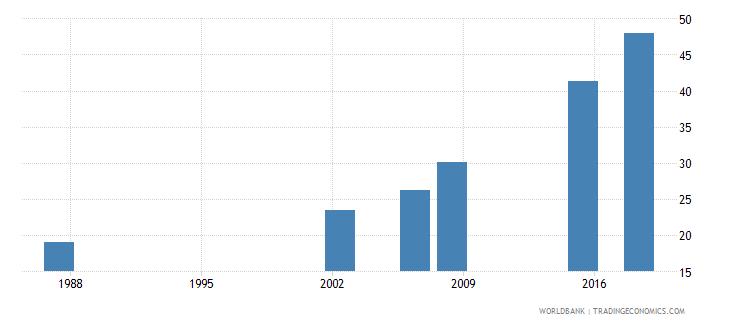 algeria elderly literacy rate population 65 years male percent wb data