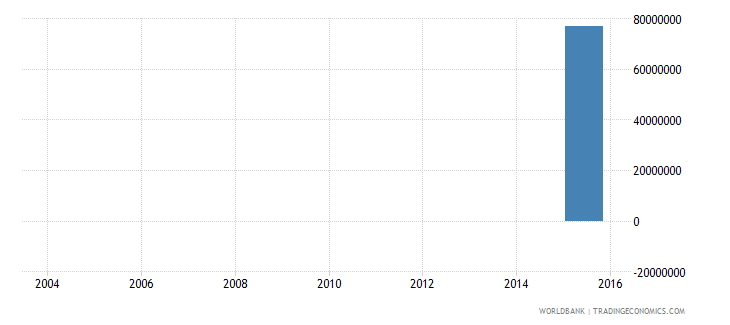 algeria electricity production from renewable sources excluding hydroelectric kwh wb data