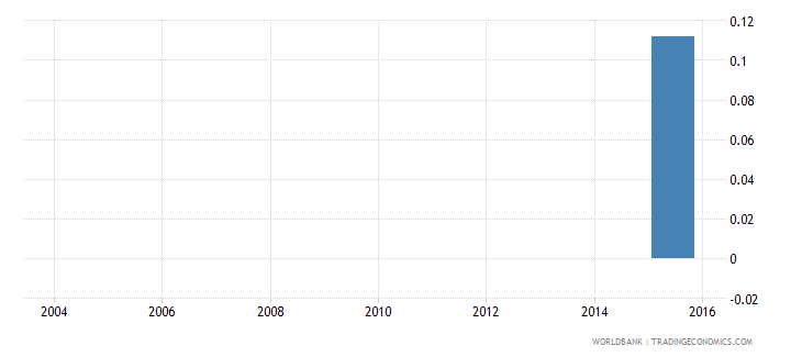 algeria electricity production from renewable sources excluding hydroelectric percent of total wb data