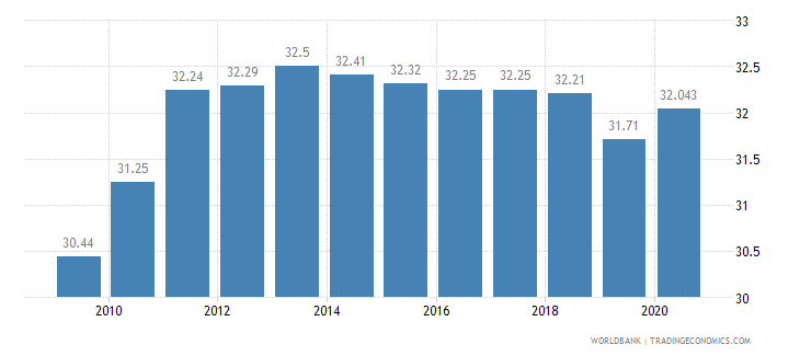 algeria employees industry male percent of male employment wb data