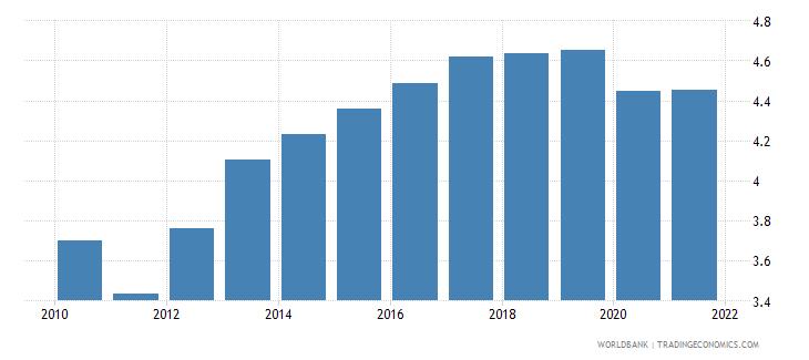 algeria employers total percent of employment wb data