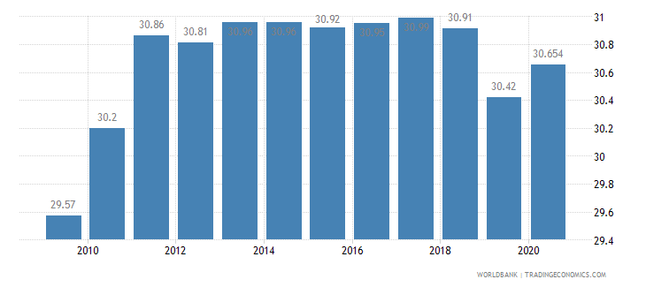 algeria employment in industry percent of total employment wb data