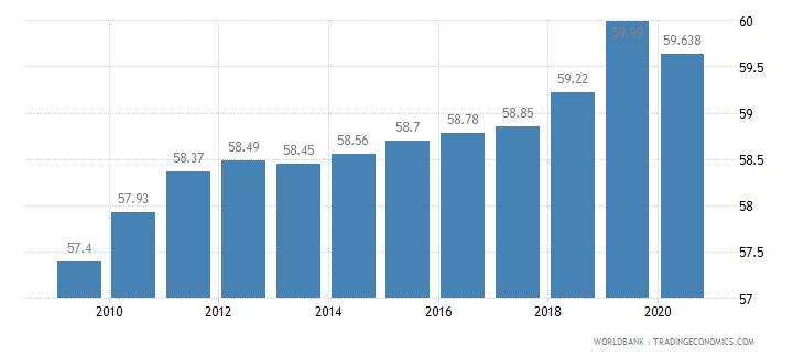 algeria employment in services percent of total employment wb data