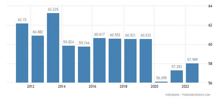 algeria employment to population ratio 15 plus  male percent wb data
