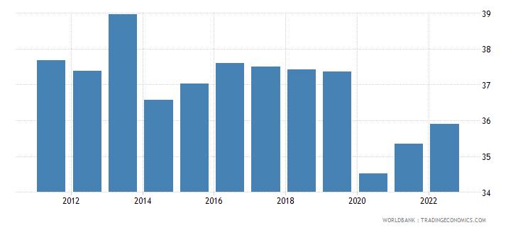 algeria employment to population ratio 15 plus  total percent wb data